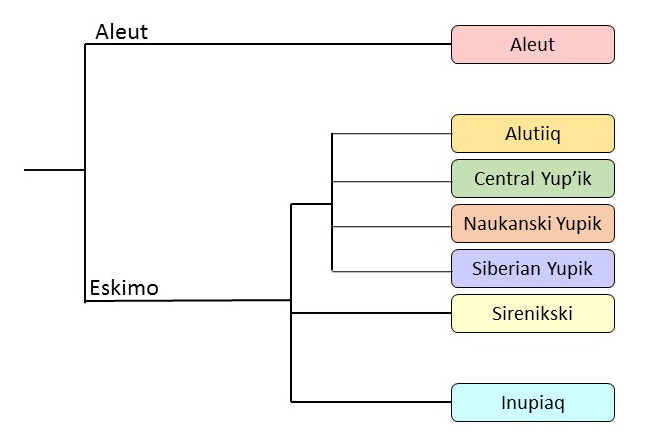 Eskimo-Aleut Language Family Tree