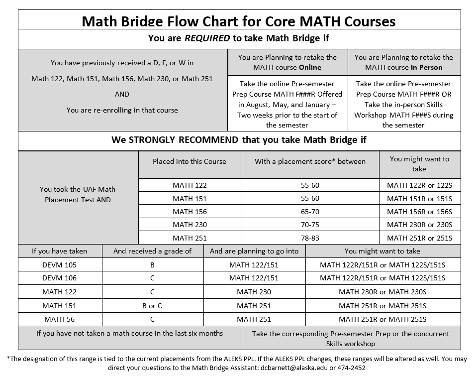 Math Bridge Program | Department of Mathematics & Statistics