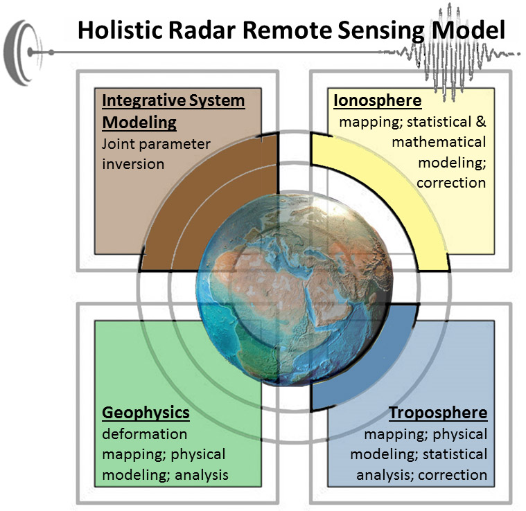Holistic Radar remote sensing model image