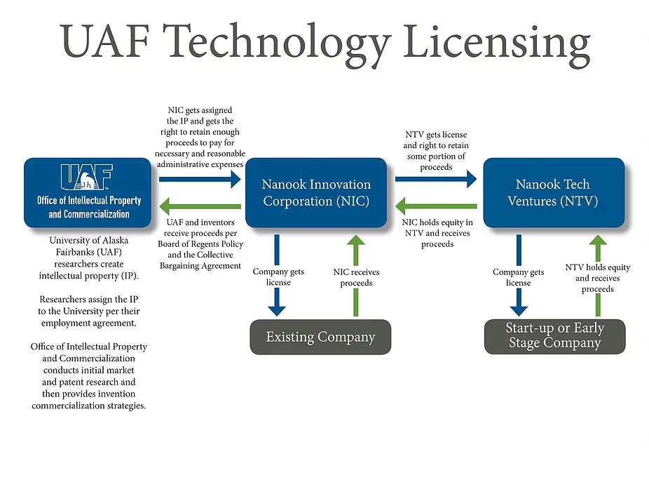UAF's Technology Licensing image