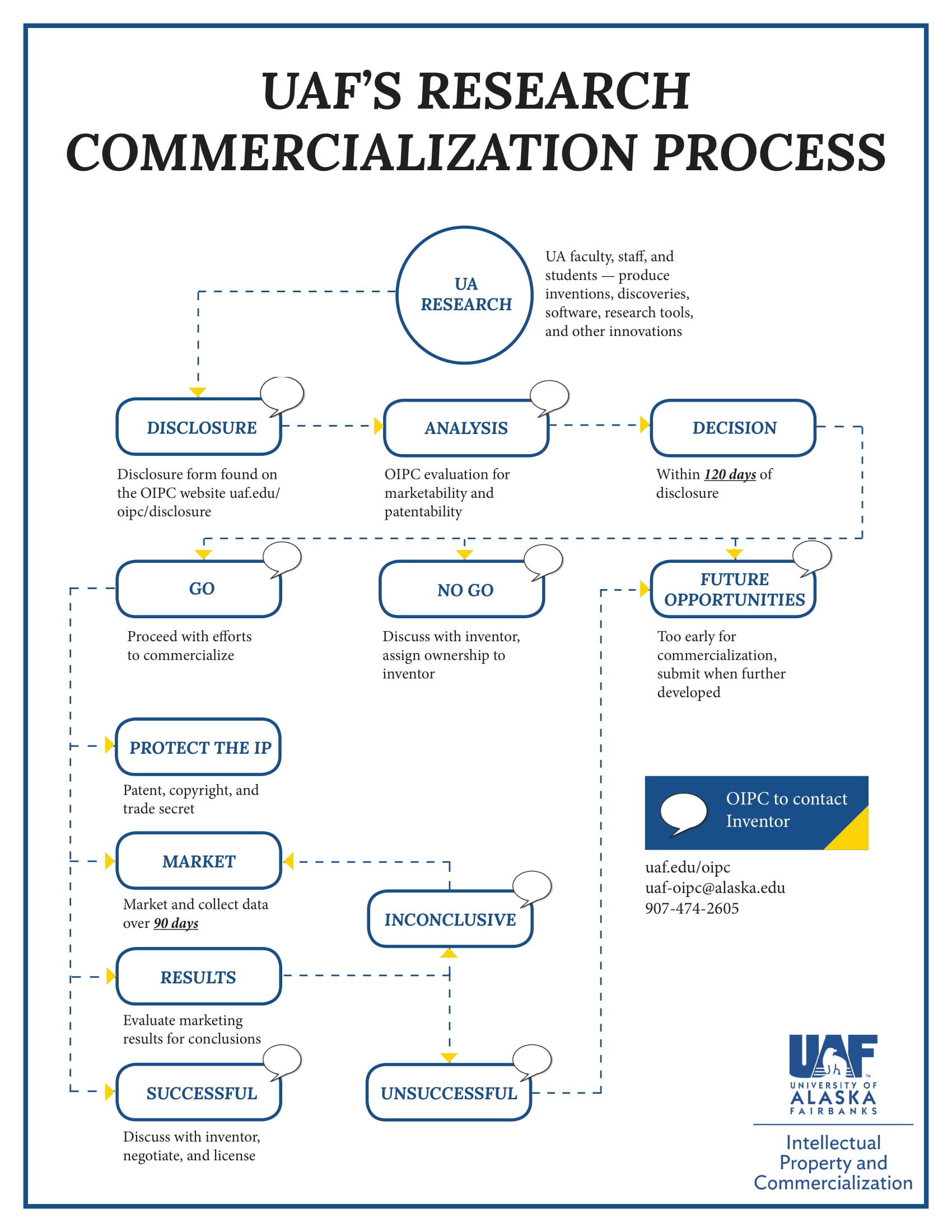 UAF's Research Commercialization Process image